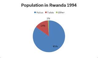 FREE The Rwanda Genocide Essay - ExampleEssays